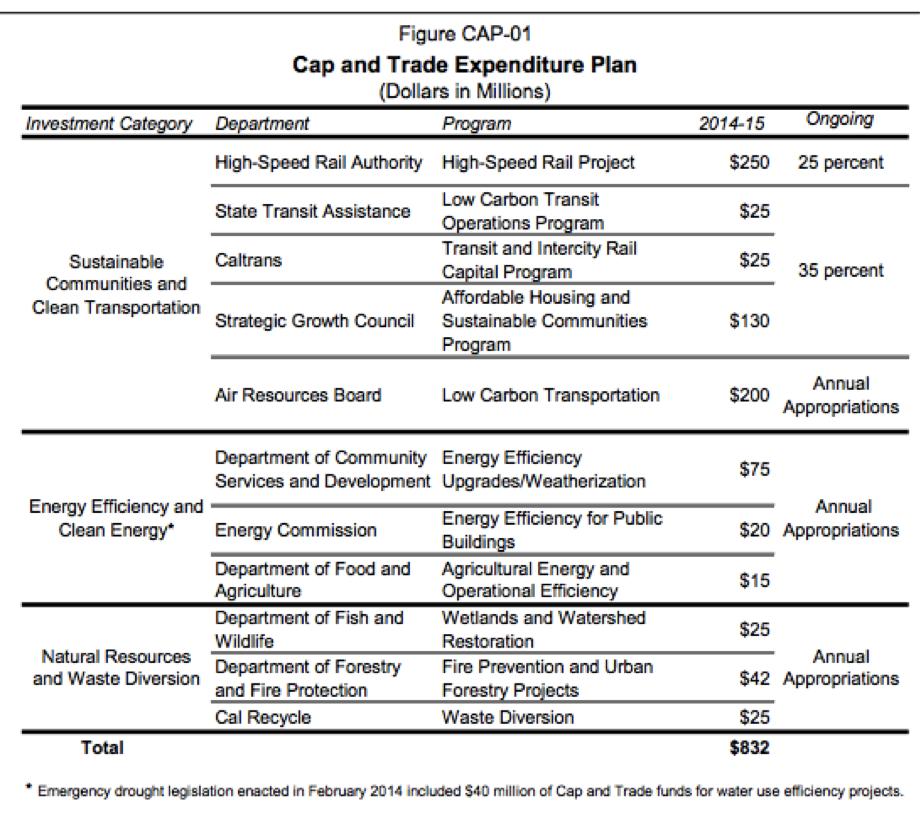 CA-cap-and-trade