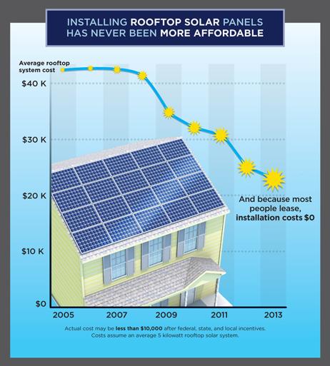 rooftop-solar-ucs