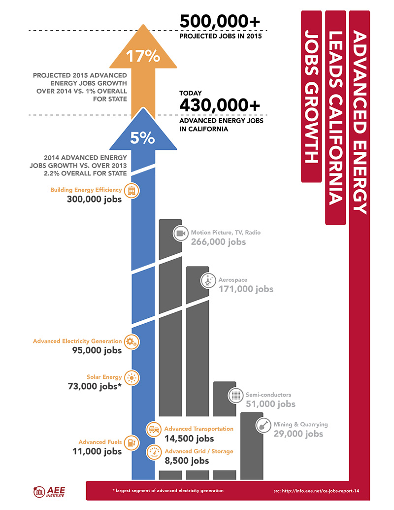 infographic-ae-leads-ca-jobs-growth-150209