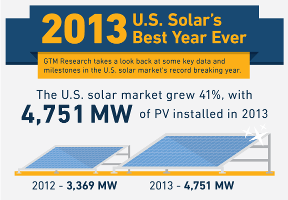 GTM-2013-infographic
