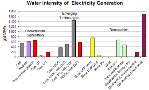 Water_Intensity_of_Electricity_Generation