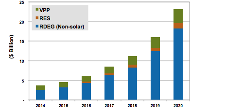 New_Annual_Investment_in_Non-solar_RDEG,_RES,_and_VPP,_World_Markets_2014-2020