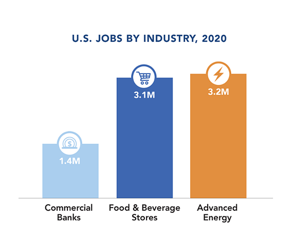 AEE-Jobs-by-Industry 2020 - 750