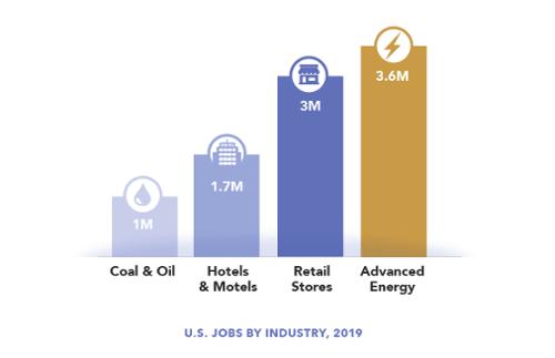 2020 jobs industry-500
