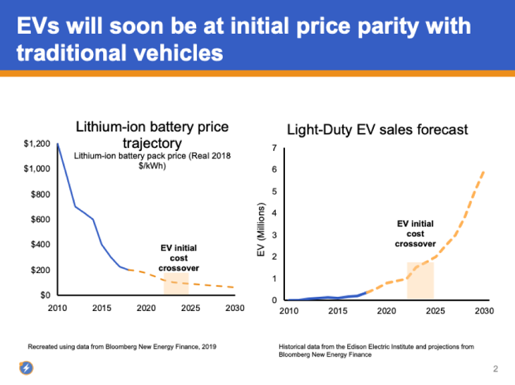 EVs price parity graph-730