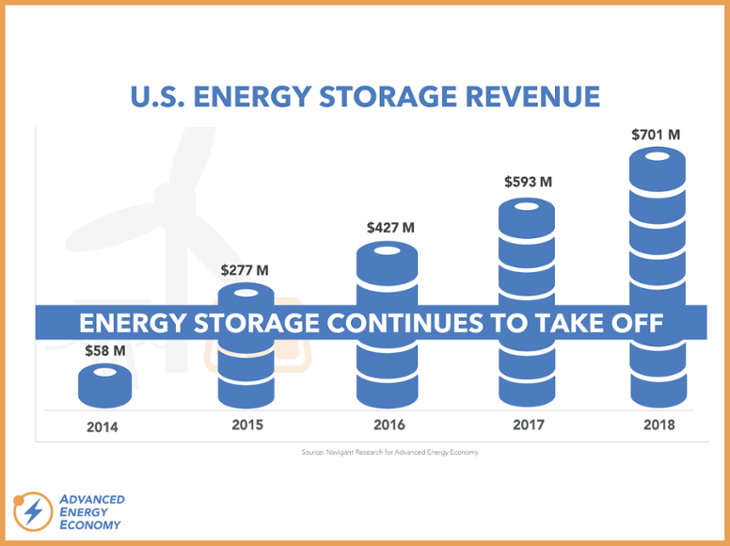 Market Report Series - Energy Storage-730