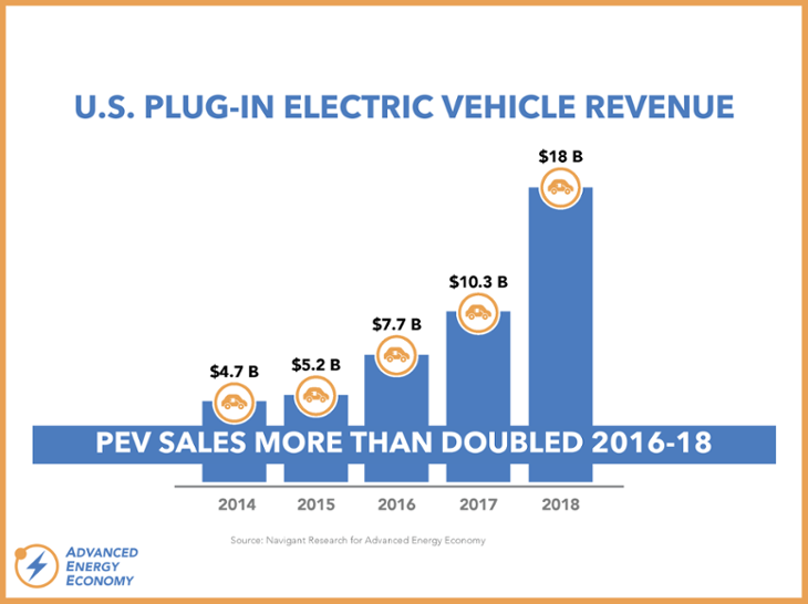 Market Report Series - PEVs-730