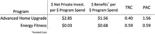 PG&E EE programs-500