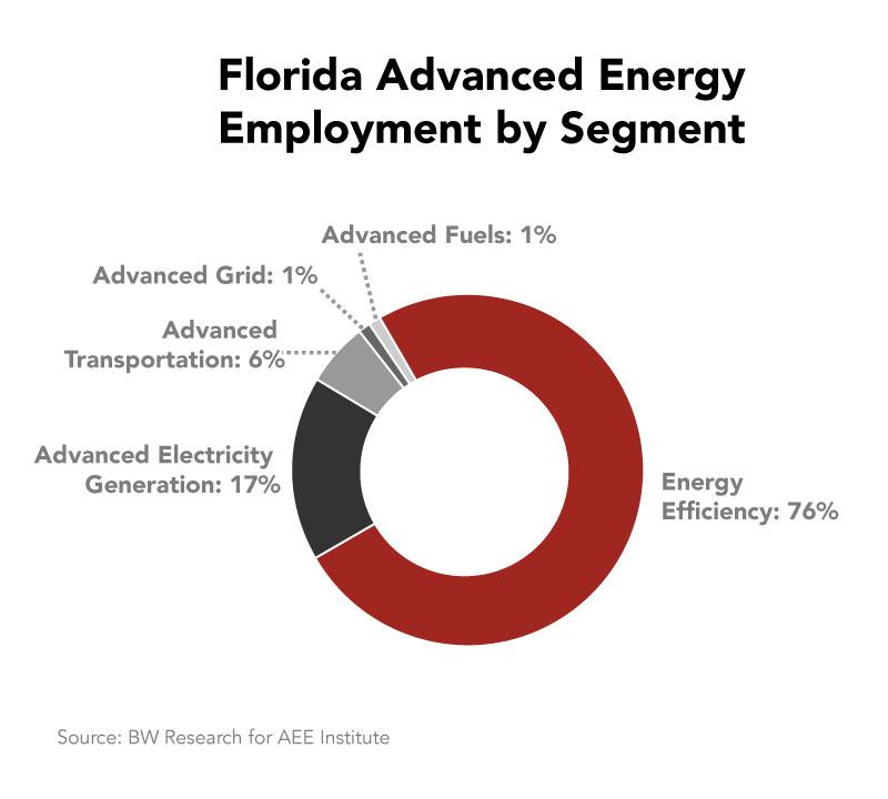 florida-advanced-energy-employment-sector.jpg