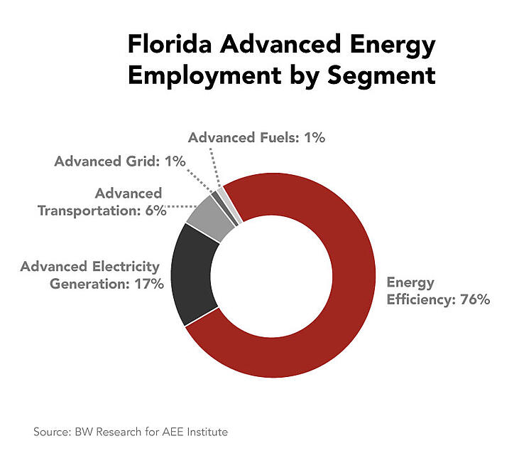 florida-advanced-energy-employment-sector.jpg