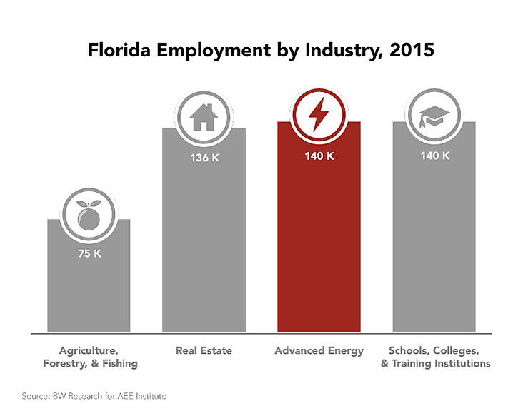 florida-employment-industry.jpg