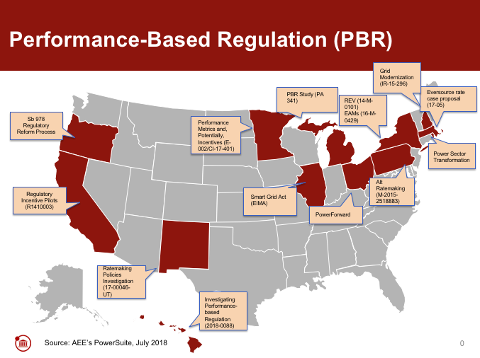 Performance-based regulation activity 2018