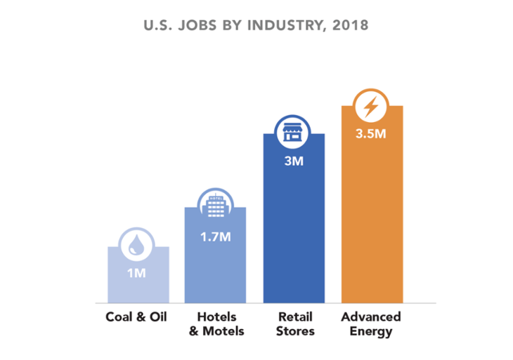 AEE-jobs_by_industry_2018 graph-730