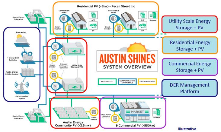 AustinEnergy_SHINES_BigGraph_XL.png