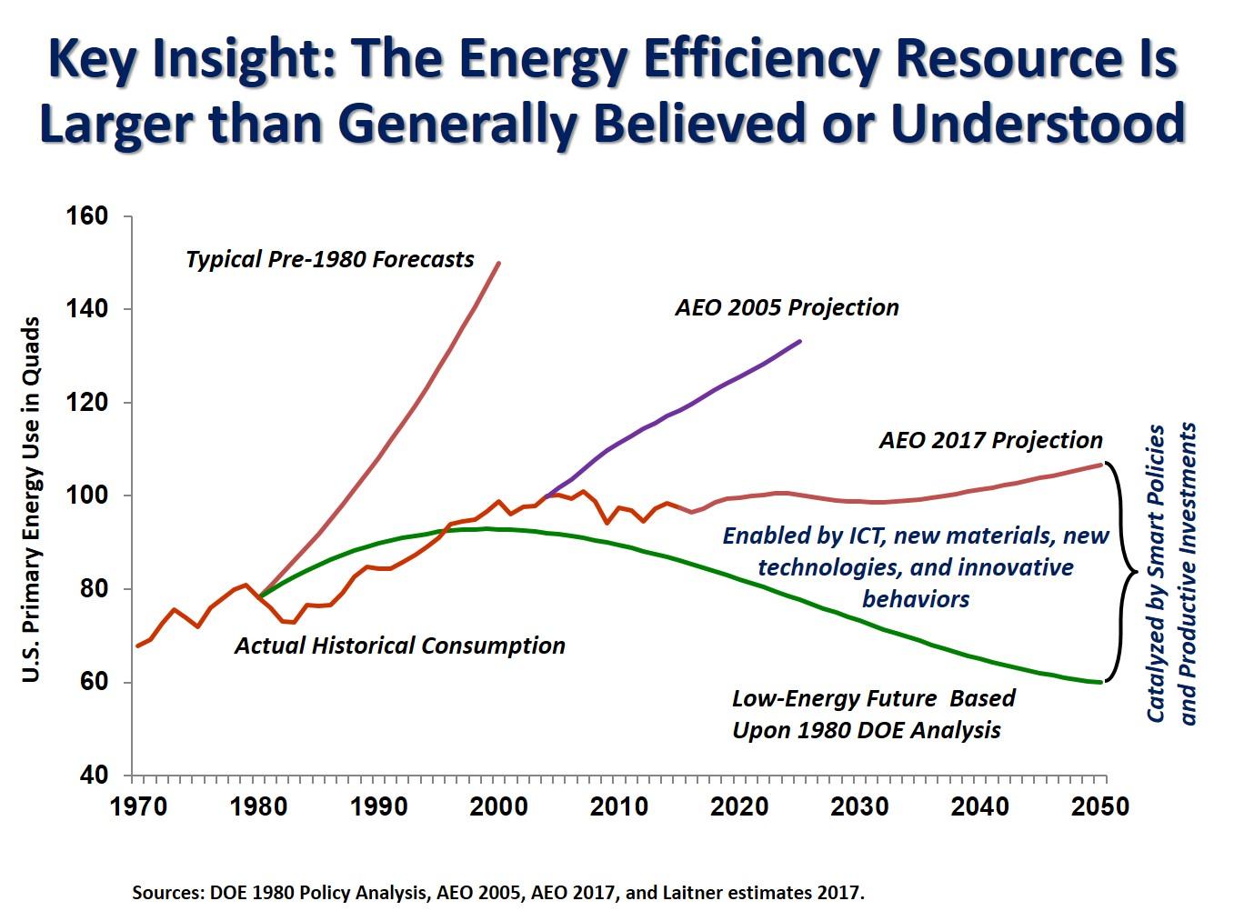 Energy_Efficiency_a_Bigger_Resource_May_2017.jpg