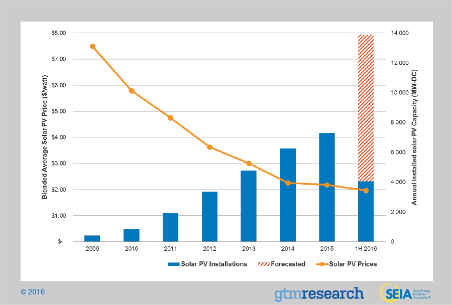 Fig3-SolarGrowthFallingPrices-Q3_0.png