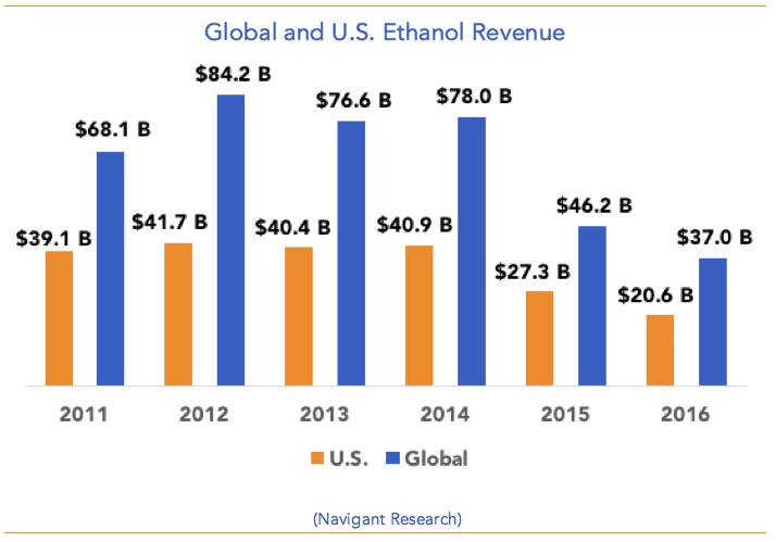 Global-U.S.-Ethanol-Revenue.png
