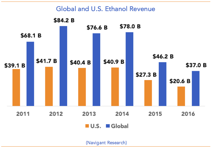 Global-U.S.-Ethanol-Revenue.png