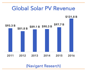 global-solar-pv-revenue-aen17.png