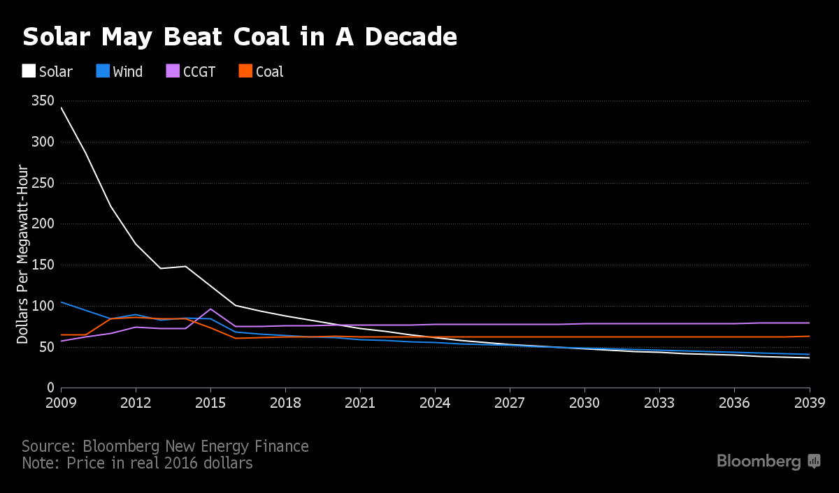 solar beat coal bnef.png
