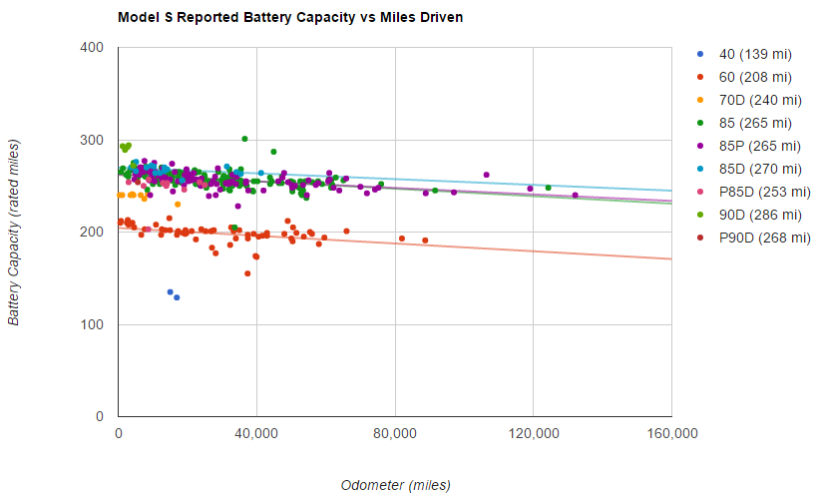 tesla-battery-degredation-plugin.png
