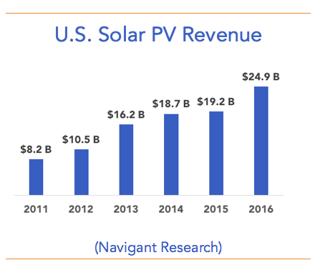 us-solar-pv-revenue-aen.png