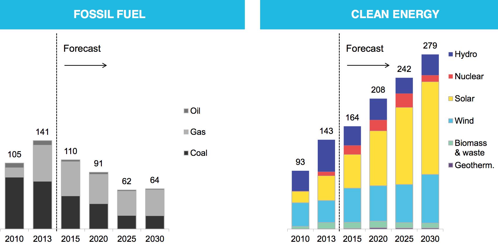 fossilfuelvscleanenergy