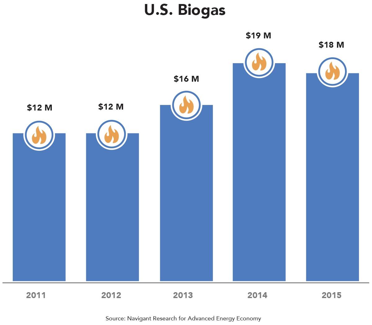 us-bio-gas.jpg