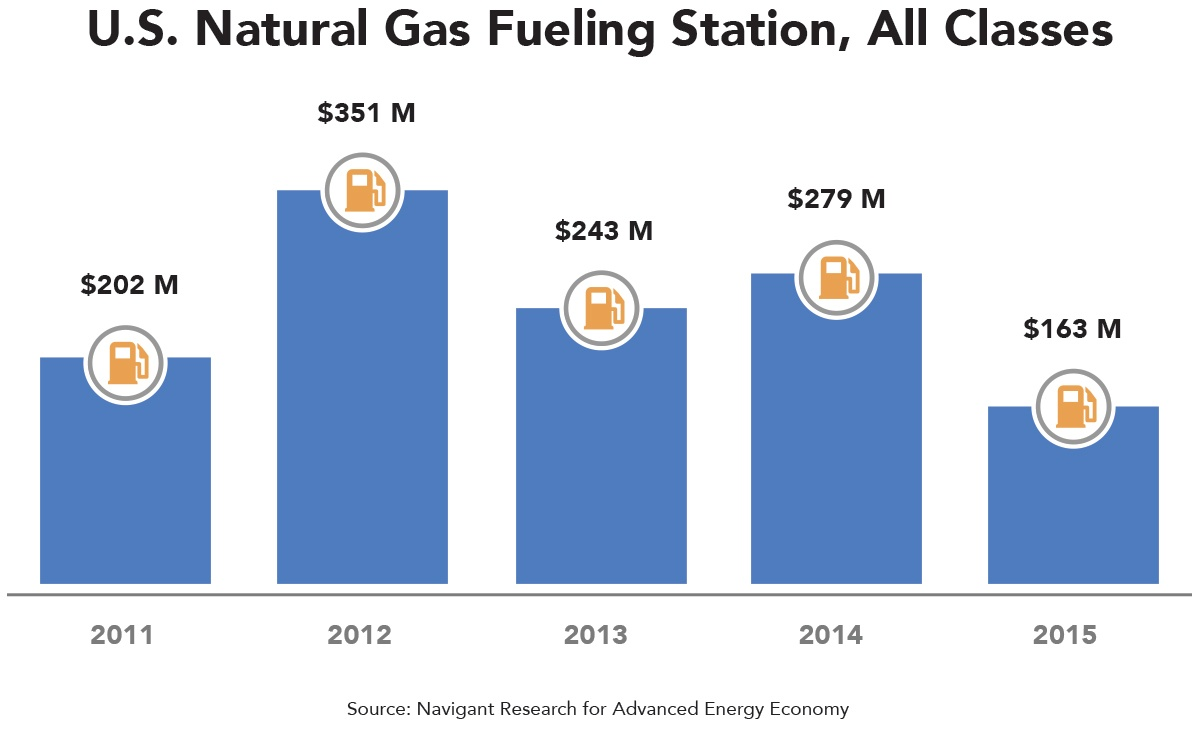 us-natural-gas-fueling-station-all-classes.jpg