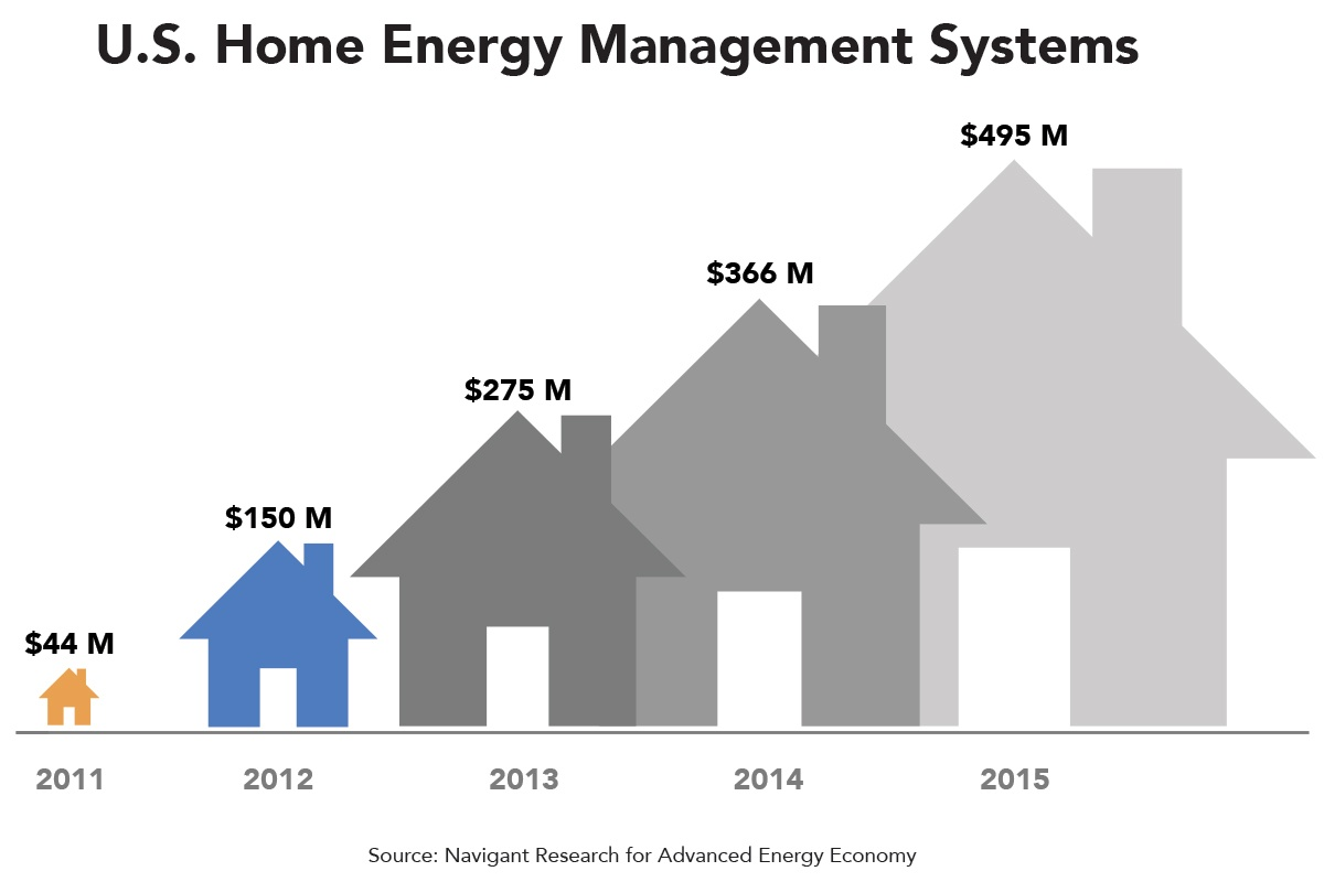 us-home-energy-management-systems.jpg