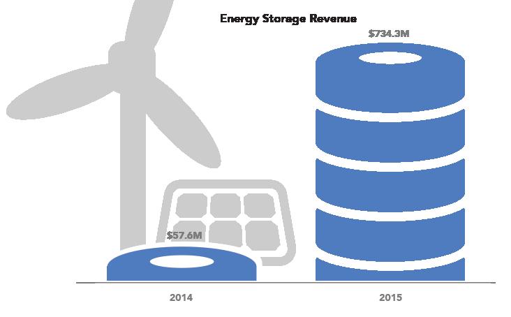 2016-energy-storage-2.png