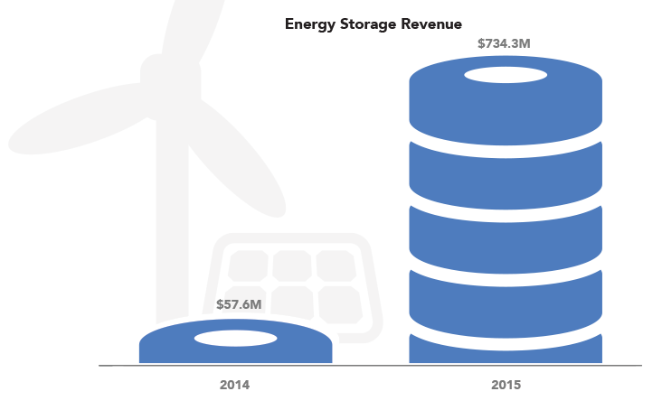 2016-energy-storage.png